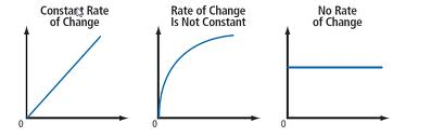 how to find constant rate of change in a graph